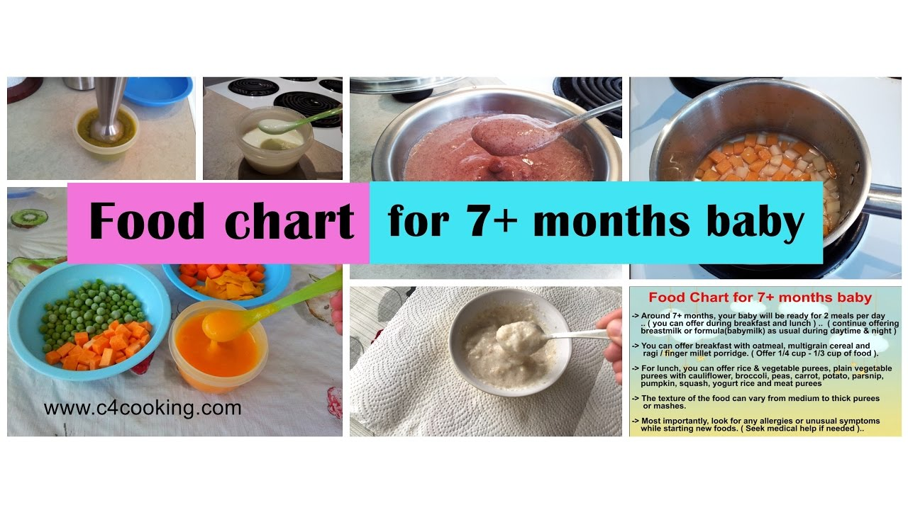 Food chart for 7 months baby food guide tips recipes - Cuisine r evolution recipes ...