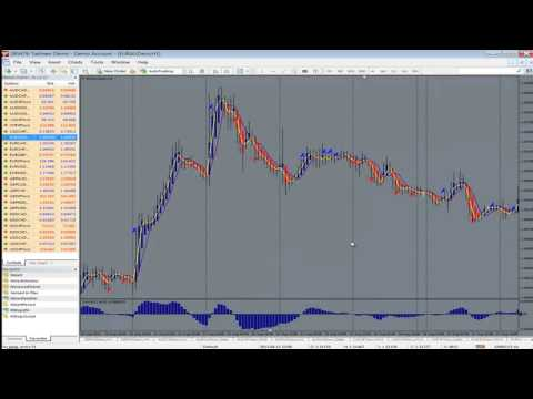 Trade like An Institutional Trader In The Forex Market