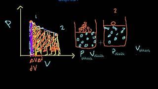 PV Diyagramları ve Genleşme İle Yapılan İş (Fen Bilimleri)(Kimya)(Fizik)