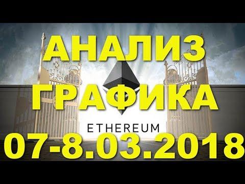 ETH/USD – Эфириум Etherium обзор цены / анализ графика цены на 07.03.2018 – 08.03.2018