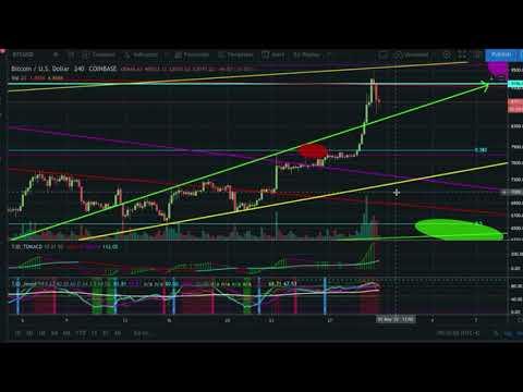 CTT up 100% trading Bitcoin & cryptocurrency TA Fibonacci market signals crypto news traditional