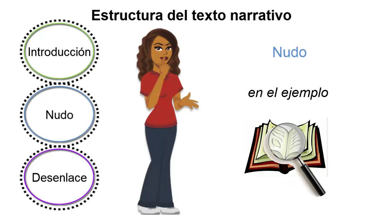 Estructura Del Texto Narrativo Recursos Educativos Digitales