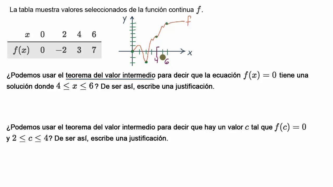 Ejemplo Que Justifica El Uso Del Teorema Del Valor Intermedio Khan Academy En Espanol