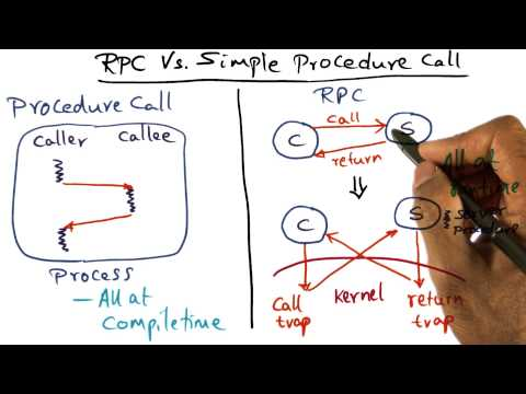 RPC Vs Simple Procedure Call