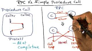 RPC Vs Simple Procedure Call - Georgia Tech - Advanced Operating Systems