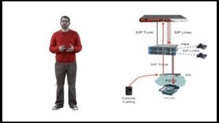 ShoreTel Mobility: How It Works