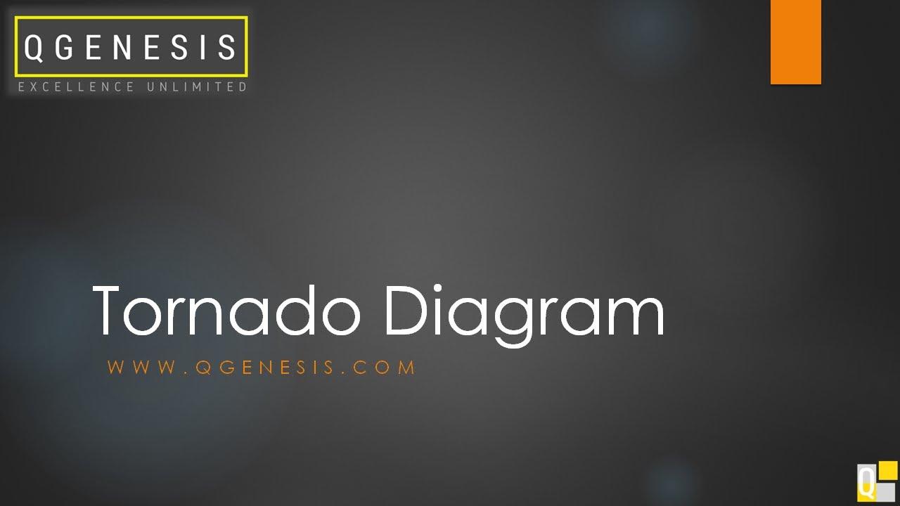 tornado diagram for risk analysis