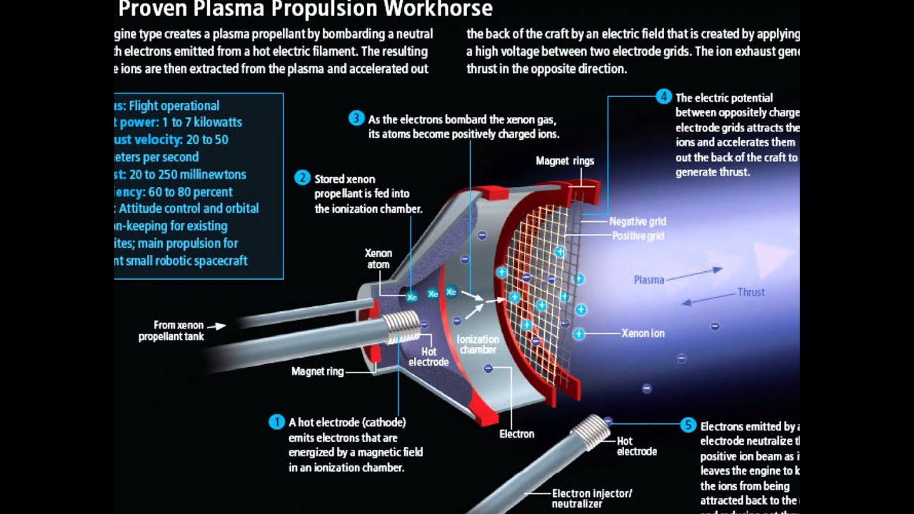 ion thruster diagram 7th grade math venn worksheet introduction to thrusters youtube
