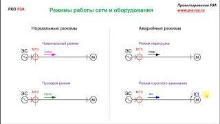 Додаток Ю Відео до підрозділу 3 6 Схеми для налаштування захисту МТЗ Базовий принцип налаштування