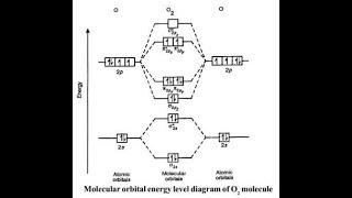 Molecular orbital Energy level diagram of Nitrogen,oxygen