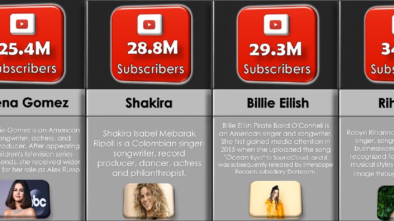 Most Subscribed Female Artist On Youtube 2020 Youtube
