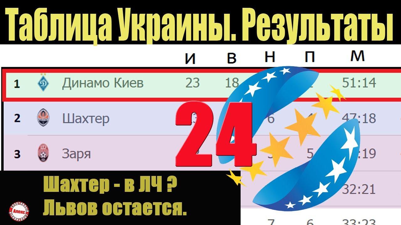 Подводим итоги 24 тура чемпионат Украины (УПЛ). Результаты, таблица и расписание онлайн томоша килиш
