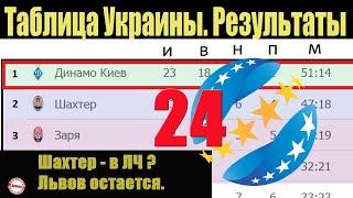 Подводим итоги 24 тура чемпионат Украины УПЛ Результаты таблица и расписание