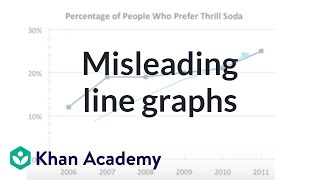 Misleading line graphs | Applying mathematical reasoning | Pre-Algebra | Khan Academy