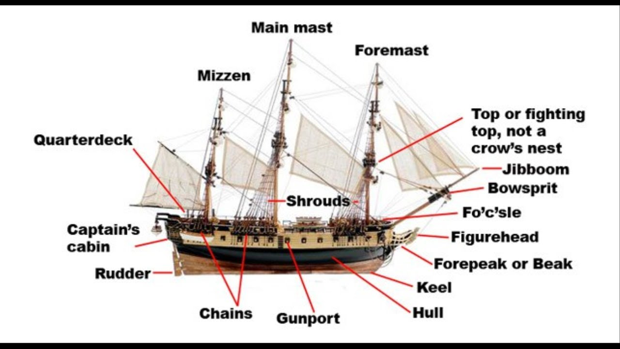 pirate ship inside diagram kia sedona wiring parts of a - youtube