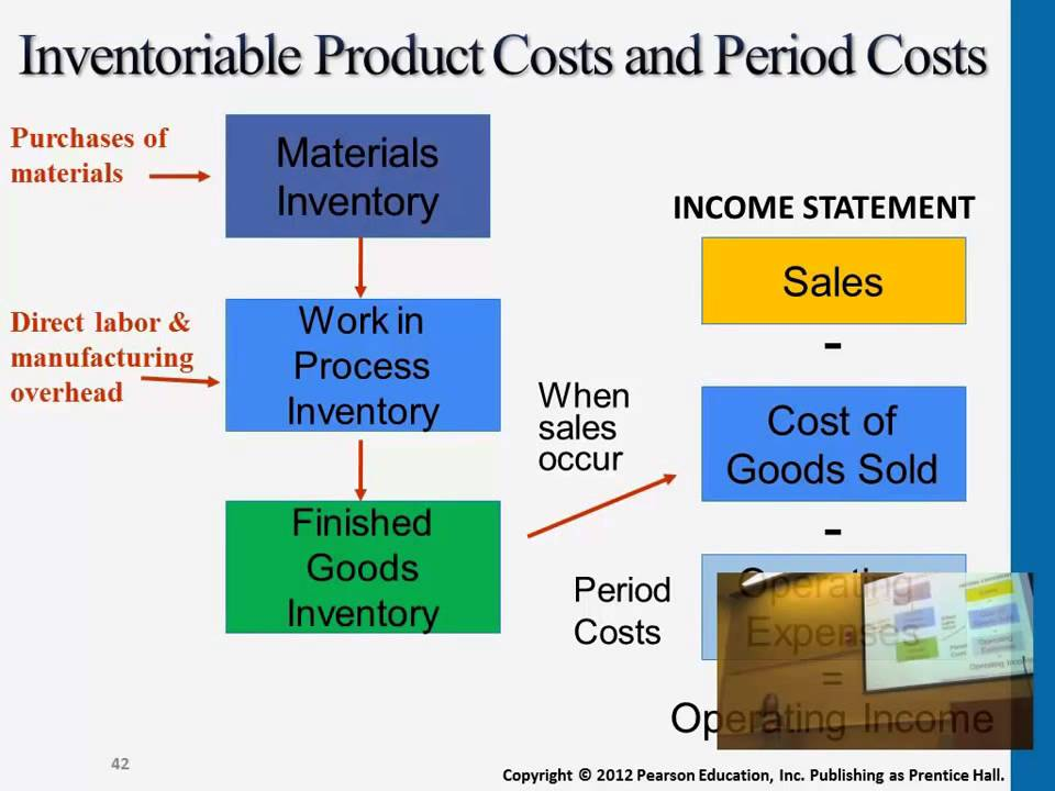 identifying product and period costs Acg 2071 - managerial accounting identify the variable costs: it is used to predict whether or not a cost is a product or period cost.
