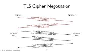 CS144 Fall 2013, Video 8-10a: TLS