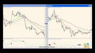 Estrategia de Forex con Confirmación en 5 minutos (www.tradingunited.es)