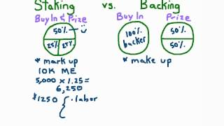 Staking vs Backing in Poker Tournaments
