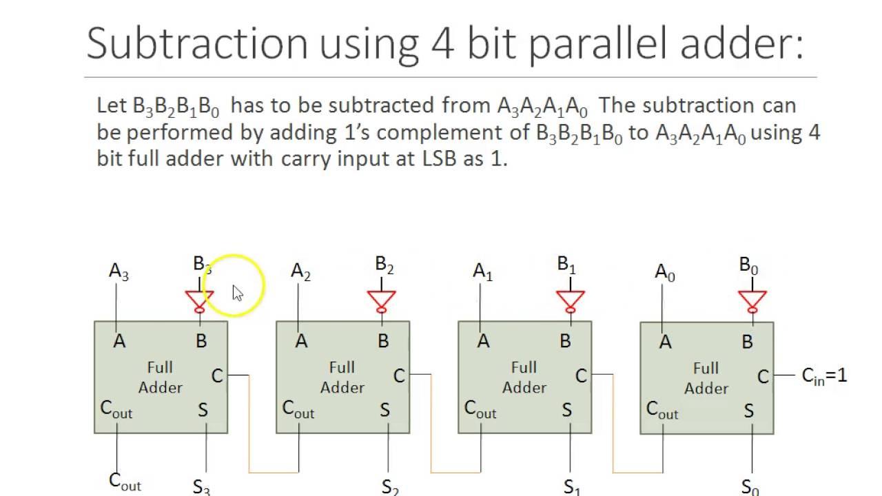 Parallel adder subtractor - YouTube