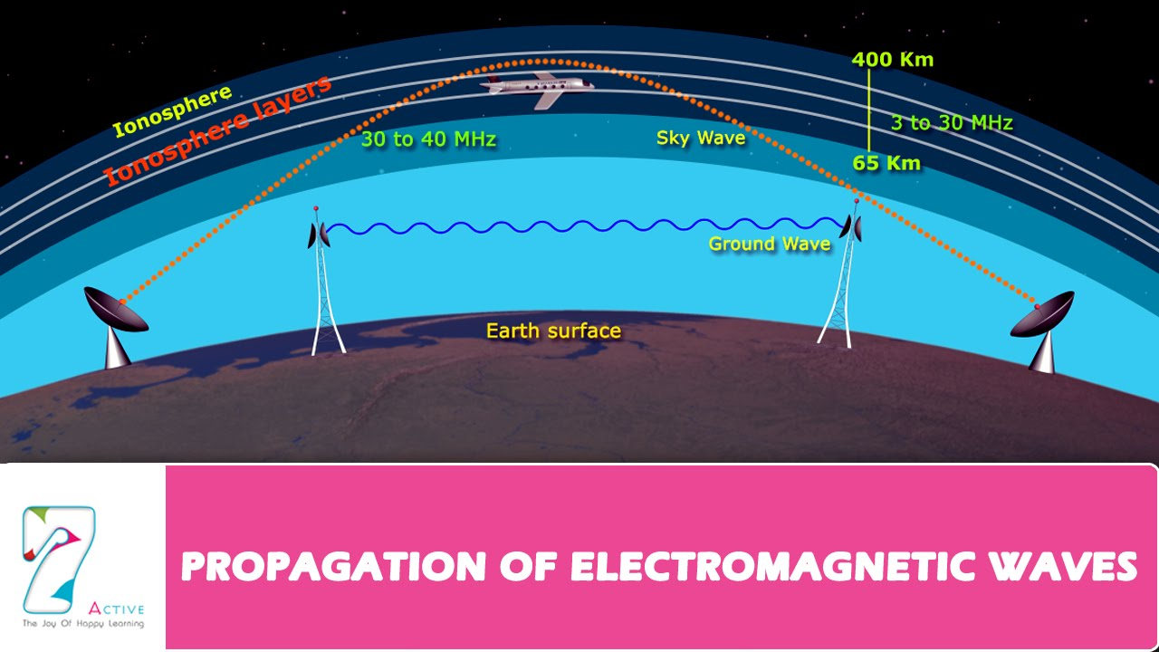 PROPAGATION OF ELECTROMAGNETIC WAVES _ PART 02