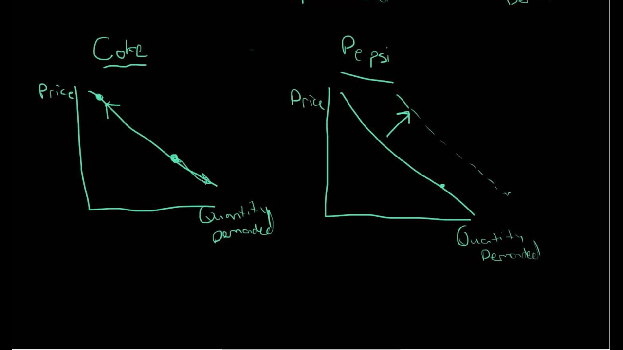 non price determinants of demand
