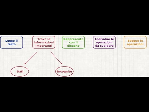 Disequazioni di primo grado intere from YouTube · Duration:  6 minutes 11 seconds
