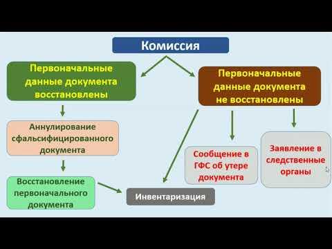 Правила аннулирования документов ч. 2