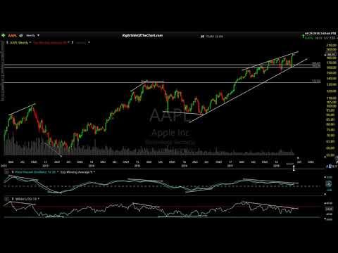 Stock Market Analysis for 5-25-18