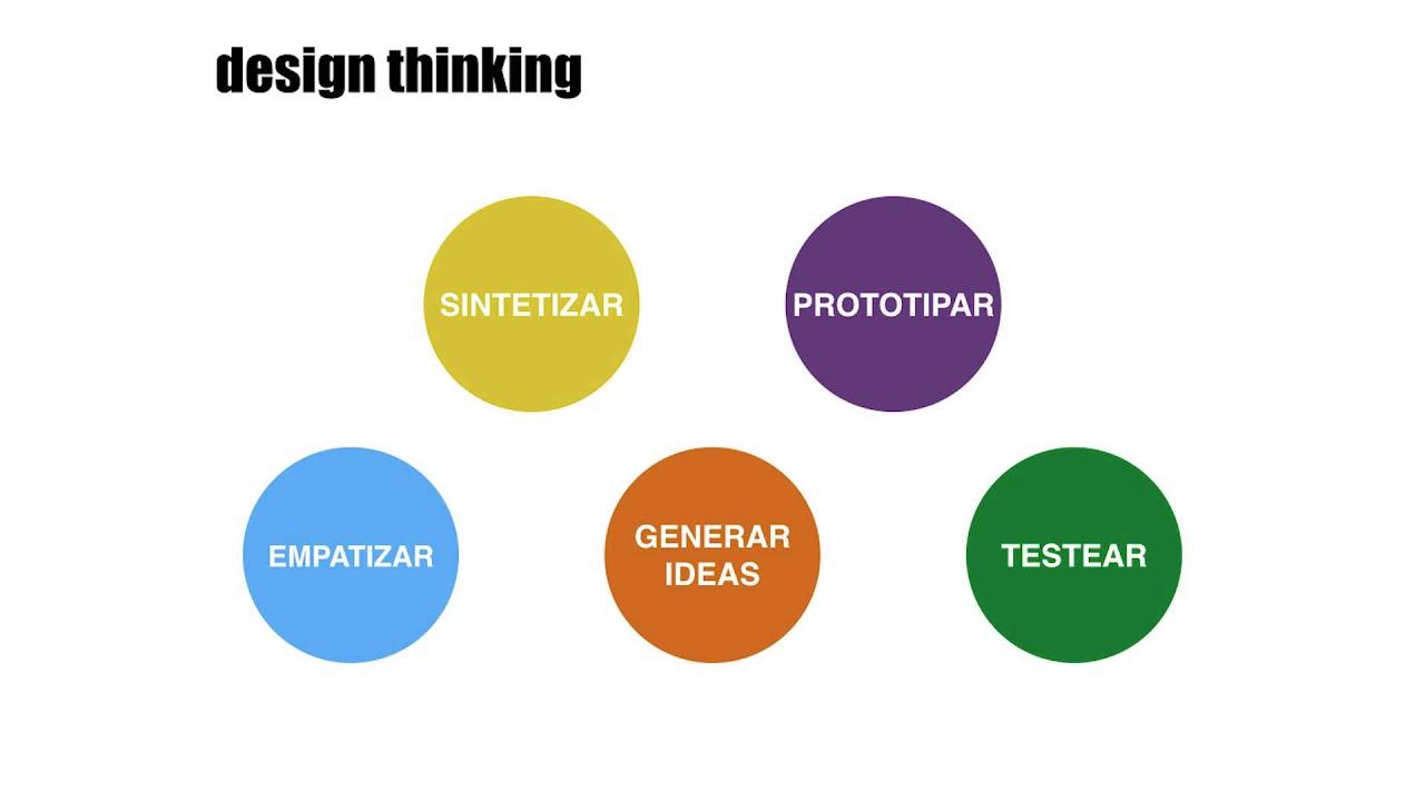 Gonzalo Perez Paredes La importancia de la empatia en Design
