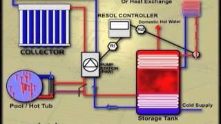 Solar Water Heating and Solar Pool Heating Diagram