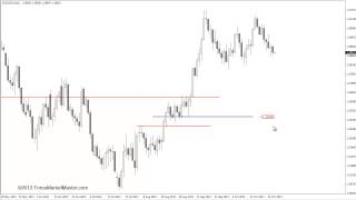 Price Action Trading - Forex Market Master Confluence Strategy