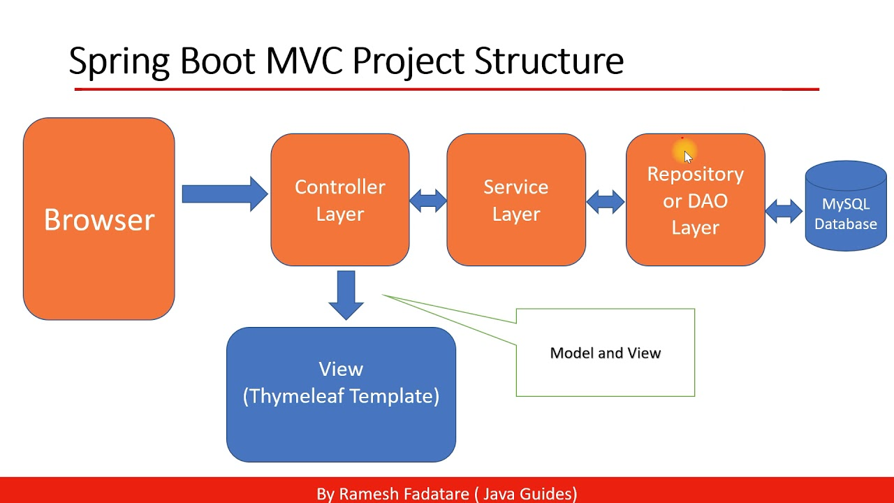 Spring Boot MVC Project Architecture Diagram