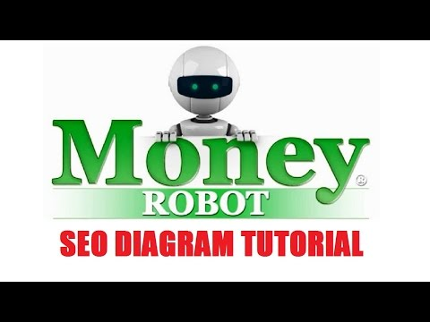 Money Robot SEO Diagram Video Tutorial