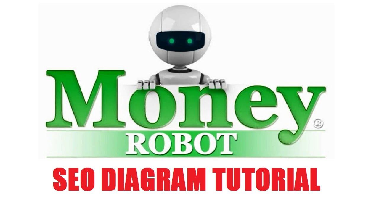 Money Robot SEO Diagram Video Tutorial - YouTube