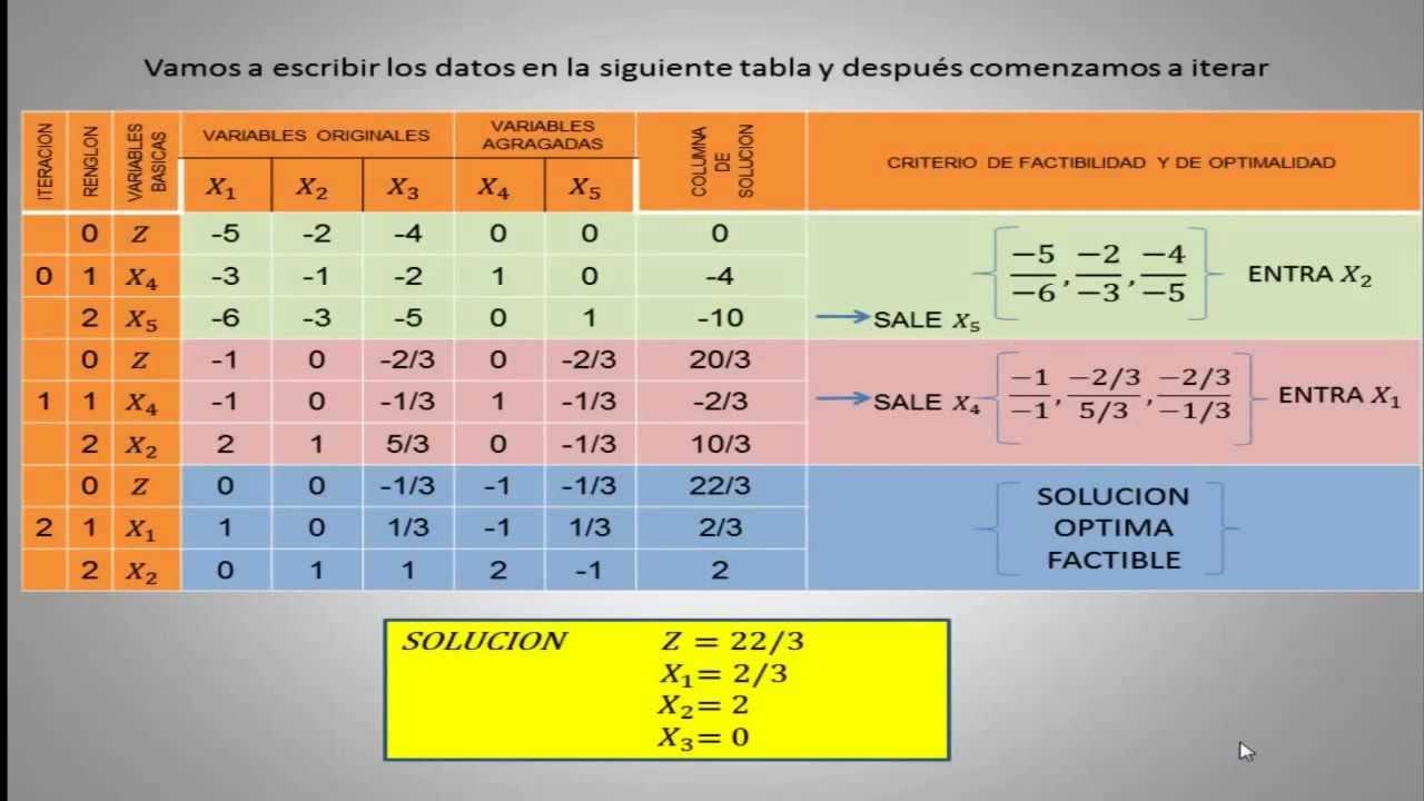 metodo simplex Conceptos básicos hipótesis básicas planteamiento del problema algoritmo símplex (dantzig, 1951) el método simplex básico método simplex modificado.