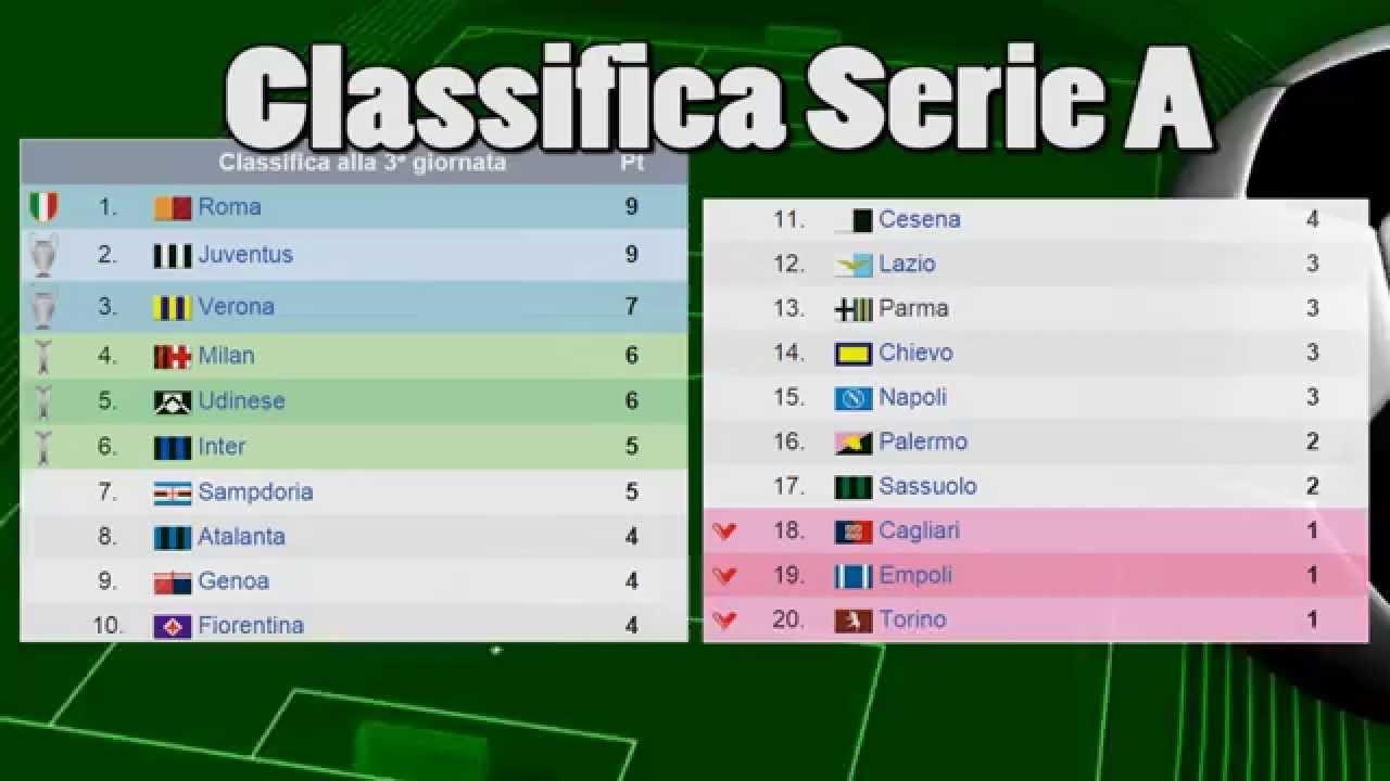 Risultati Serie A Classifica