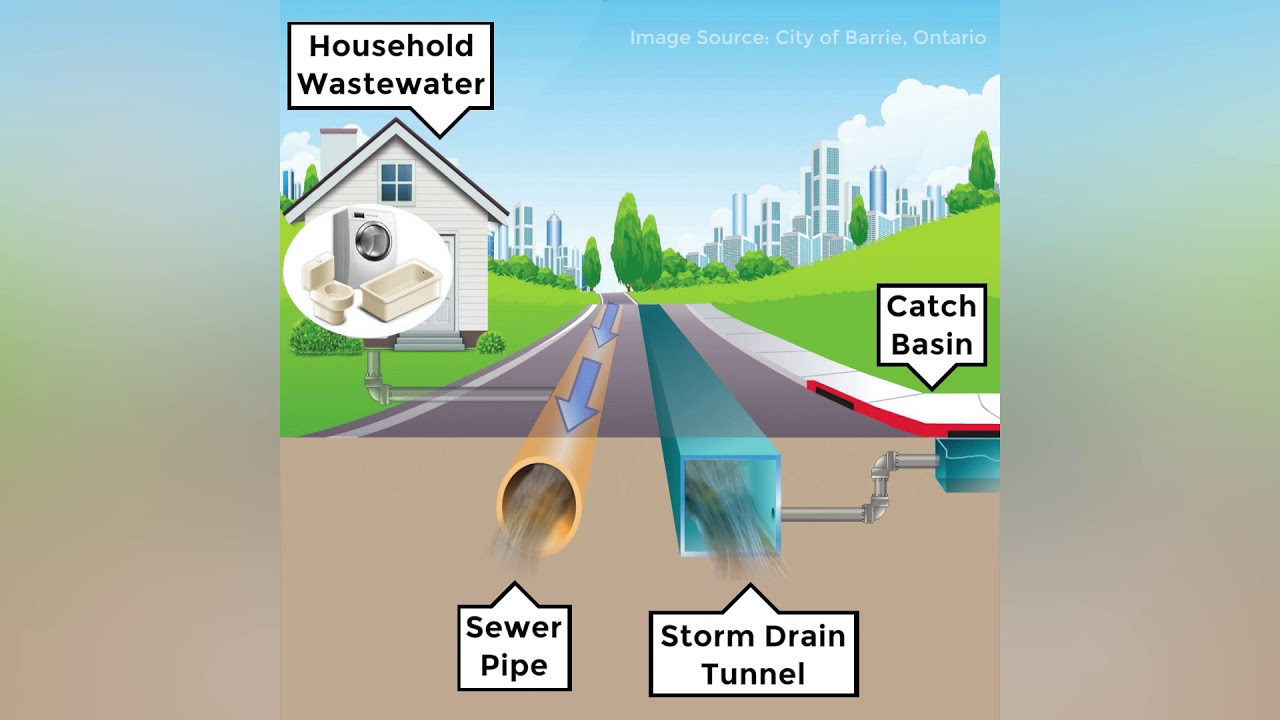 Differences Between Sanitary Storm Sewers Midland Mi Official Website