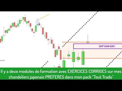 CAC40: analyse technique et matrice de trading pour Lundi [04/03/19]