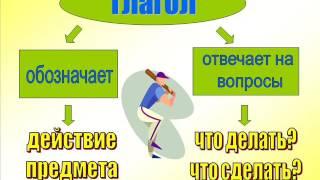 3 четверть  Русский язык  3 кл  Части речи  АКР№2