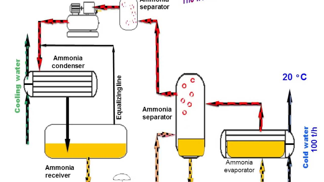 Ammonia Refrigeration Presentation With Animation Youtube