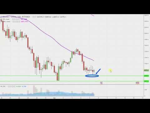 Bitcoin Chart Technical Analysis for 04-05-18