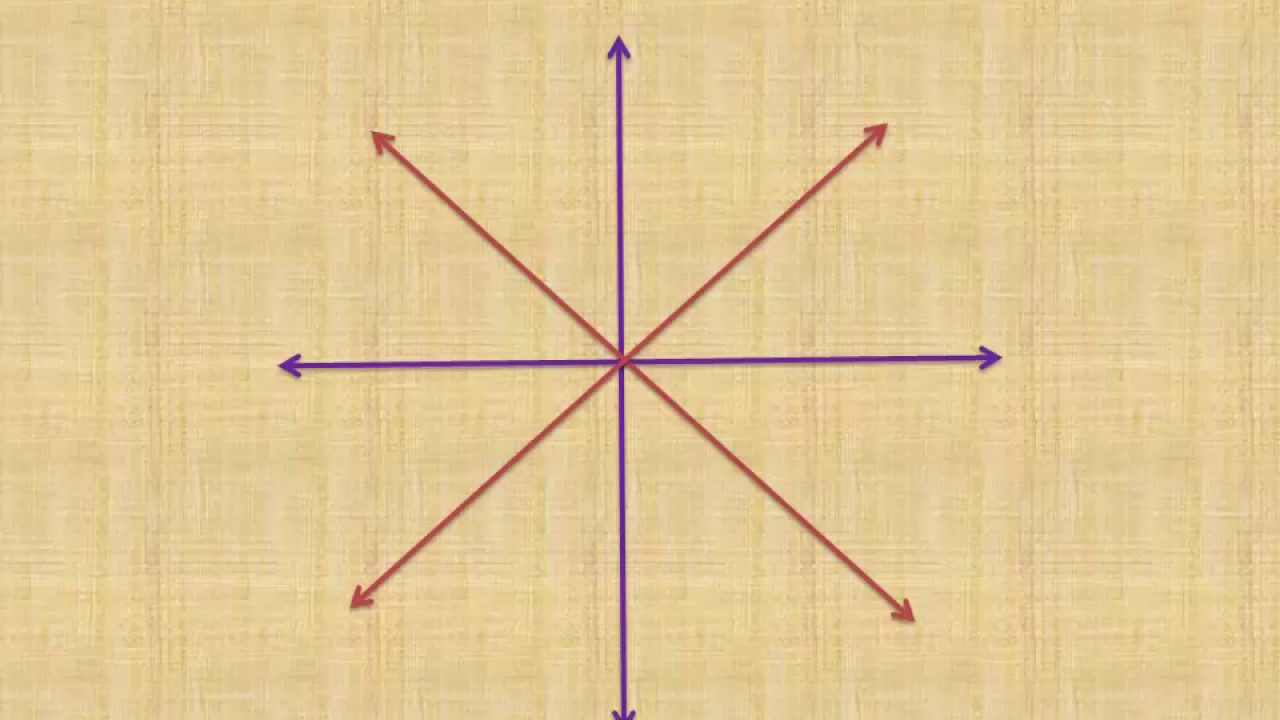 दिशा आणि उपदिशा ( Disha Ani Updisha)