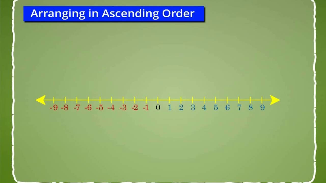 small resolution of Arranging Integers in Ascending and Descending Order on Number Line -  YouTube