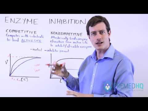 MCAT Enzyme Inhibition
