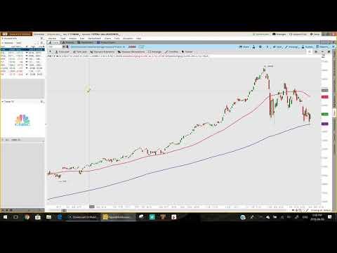2 Moving Averages - Market Update April 3rd, 2018