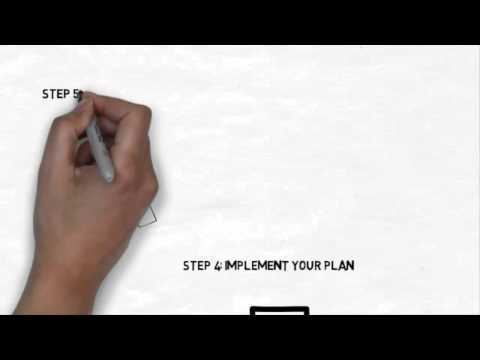 Personal Finance Planning Process