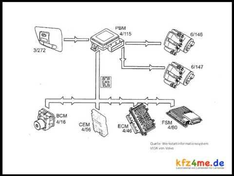 elektronische handbremse beim volvo youtube. Black Bedroom Furniture Sets. Home Design Ideas