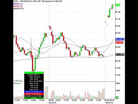 Facebook Stock In Play This Morning, Know This Trade Level