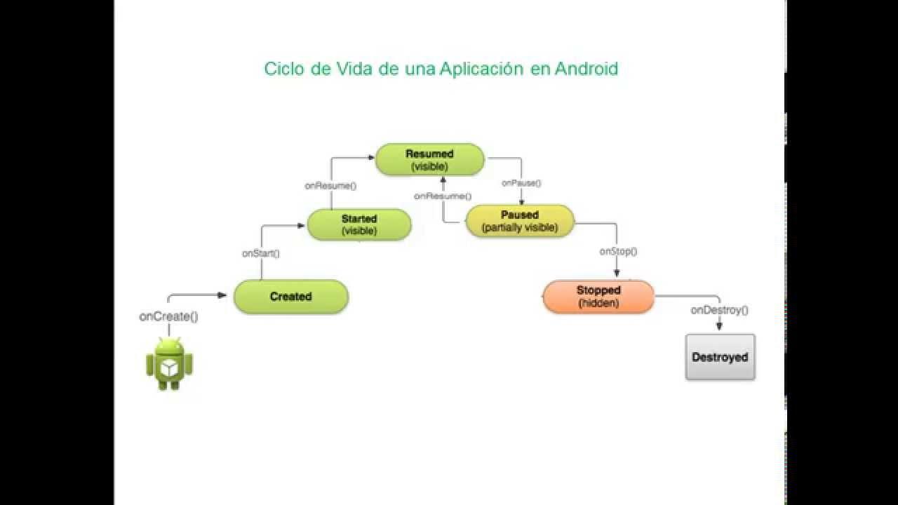 Ciclo de vida de una aplicaci n en android doovi for Aplicaciones para android auto